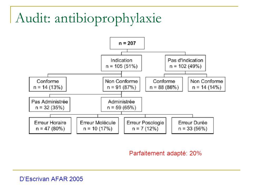 Audit: antibioprophylaxie
