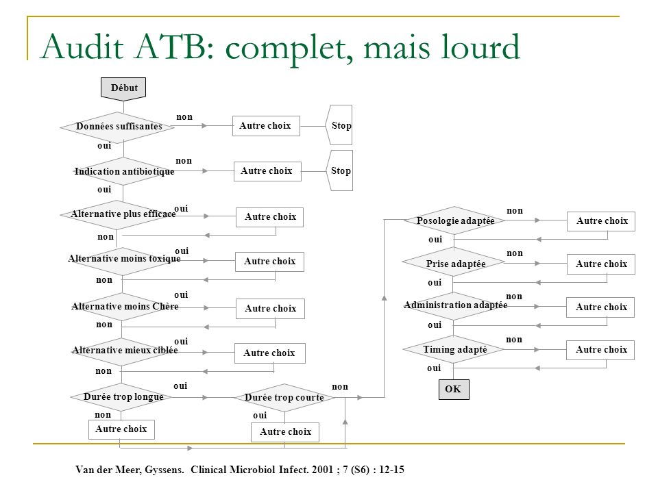 Audit ATB: complet, mais lourd