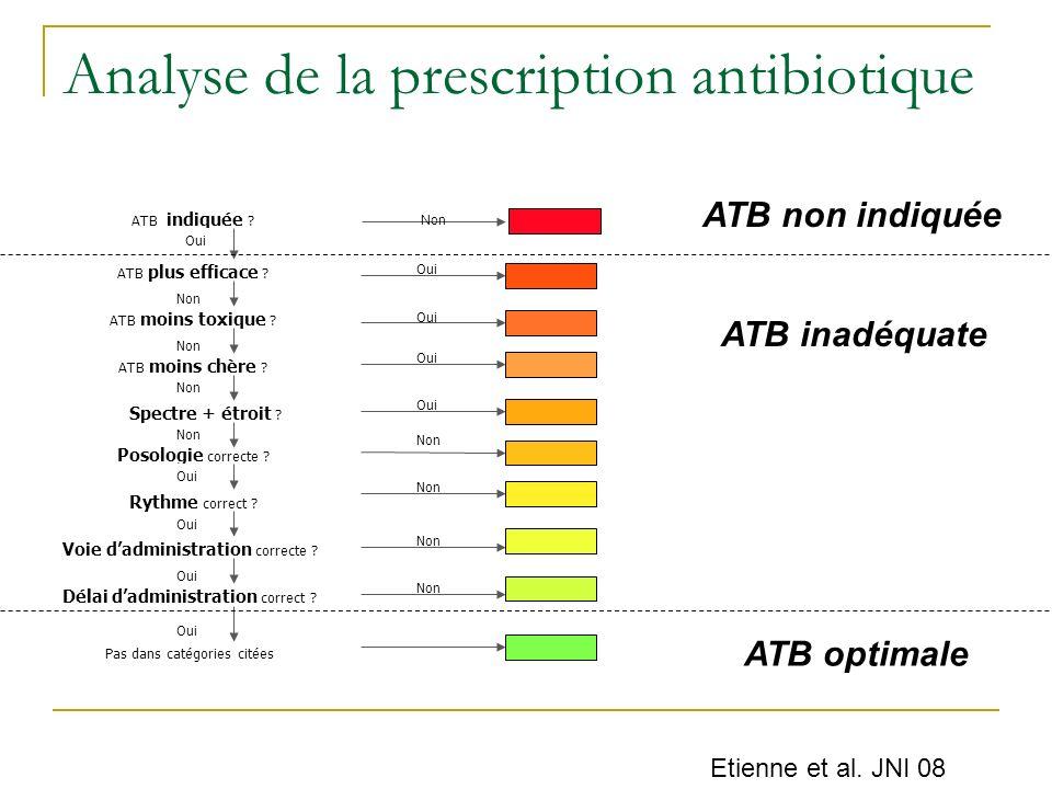 Analyse de la prescription antibiotique