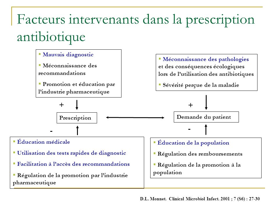 Facteurs intervenants dans la prescription antibiotique
