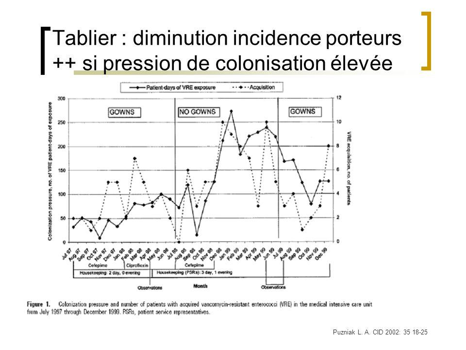 Tablier : diminution incidence porteurs ++ si pression de colonisation élevée