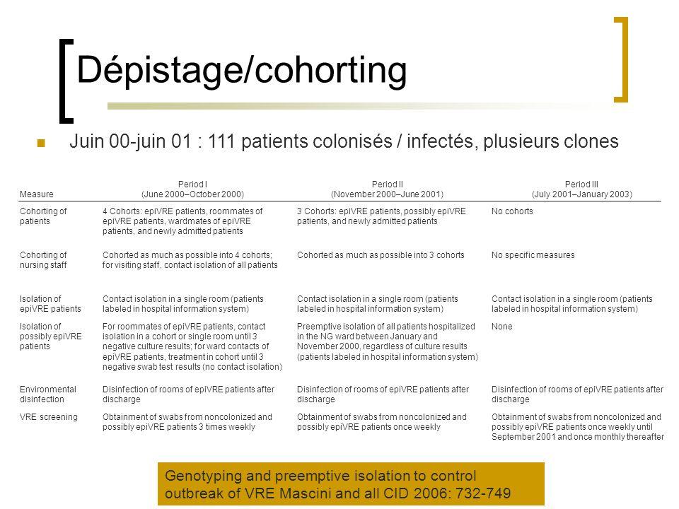 Dépistage/cohorting Juin 00-juin 01 : 111 patients colonisés / infectés, plusieurs clones. Measure.
