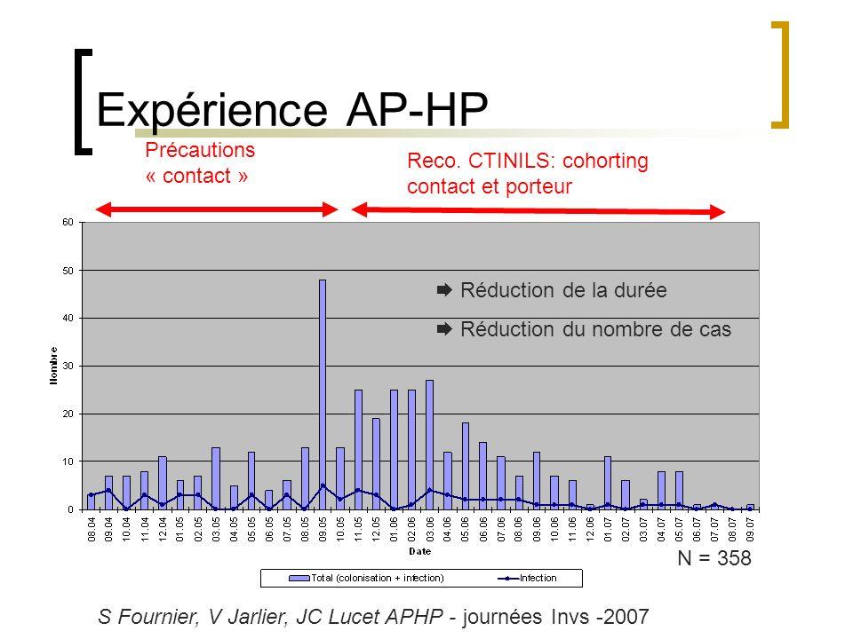 Expérience AP-HP Précautions « contact »