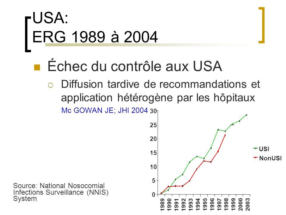USA: ERG 1989 à 2004 Échec du contrôle aux USA
