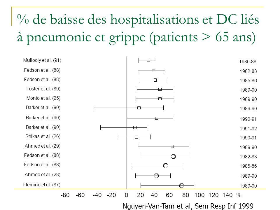 % de baisse des hospitalisations et DC liés à pneumonie et grippe (patients > 65 ans)