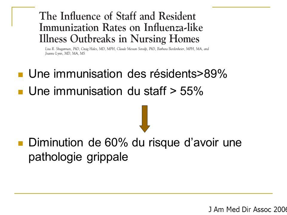Une immunisation des résidents>89%