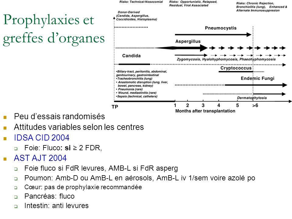 Prophylaxies et greffes d'organes