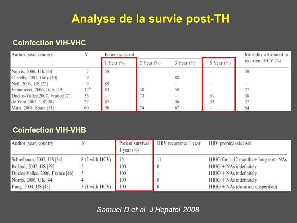 Analyse de la survie post-TH