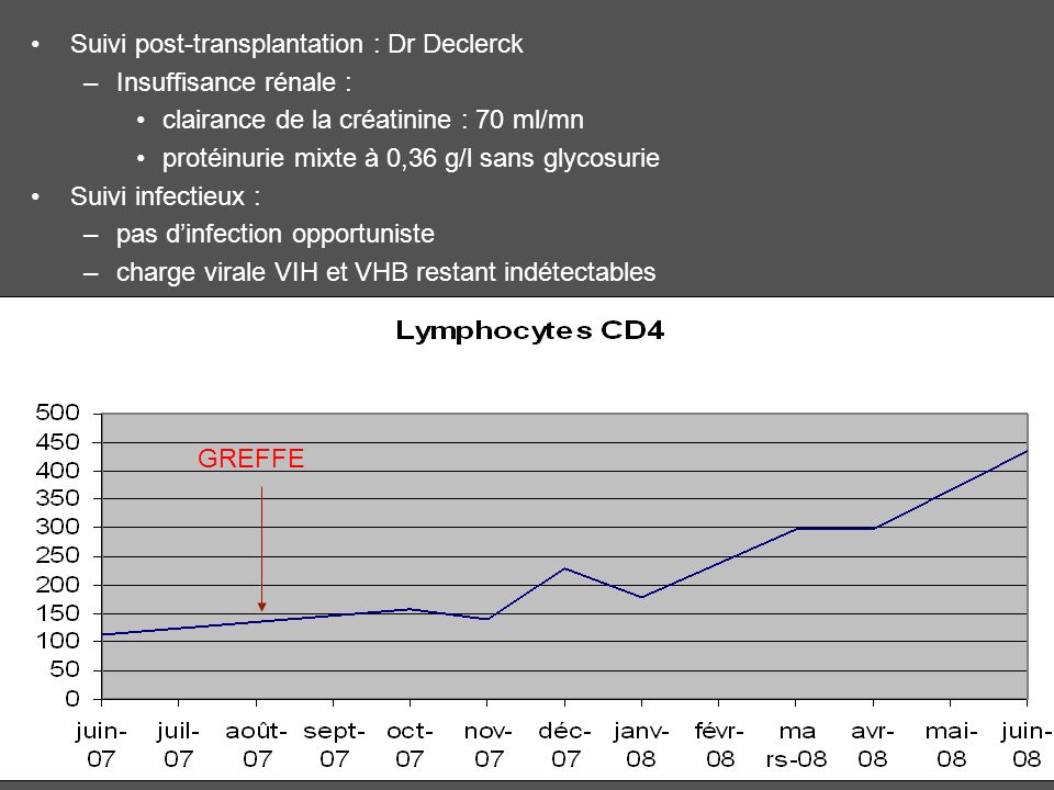 Suivi post-transplantation : Dr Declerck
