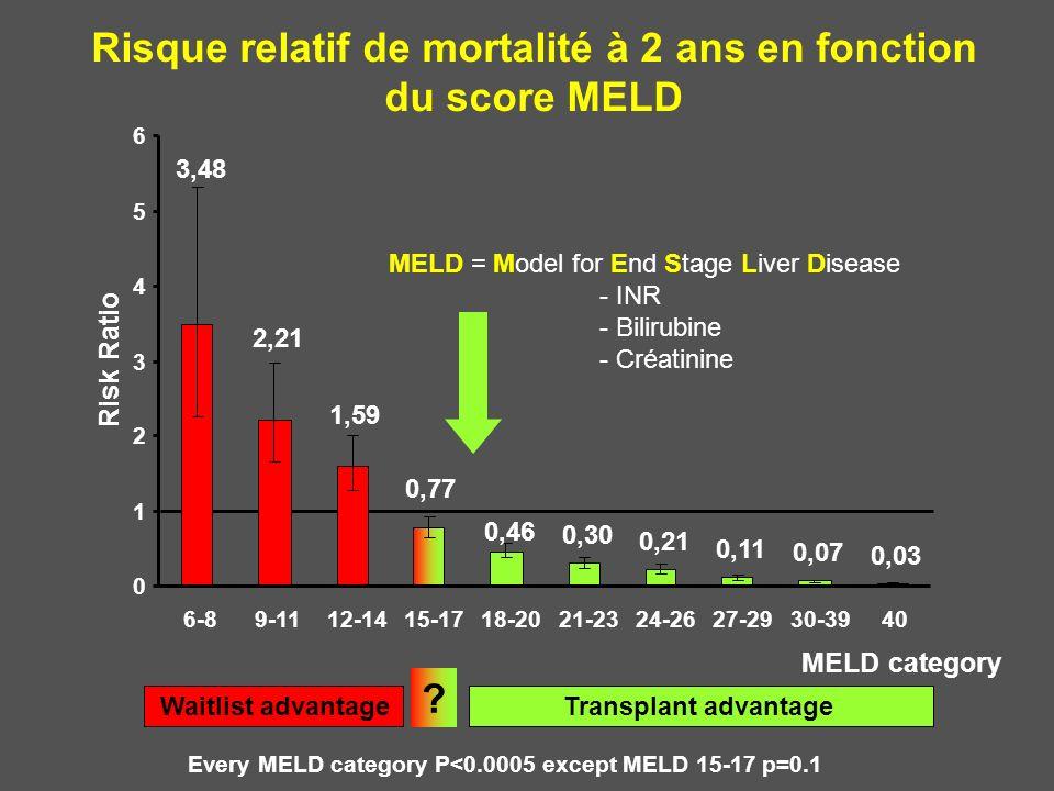 Risque relatif de mortalité à 2 ans en fonction du score MELD