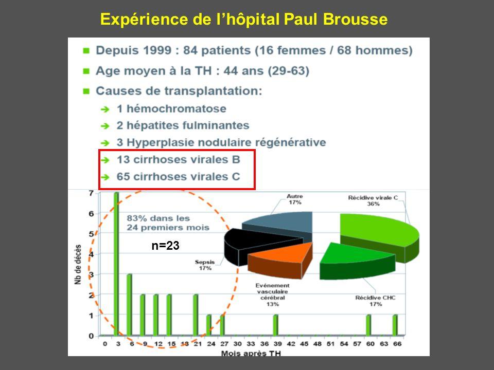 Expérience de l'hôpital Paul Brousse