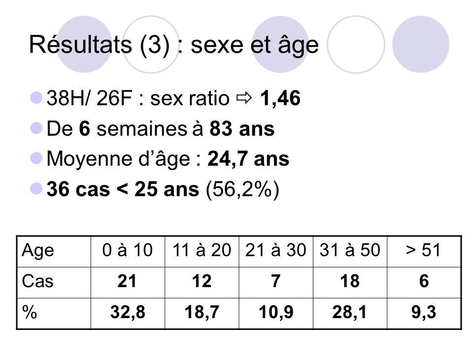 Résultats (3) : sexe et âge