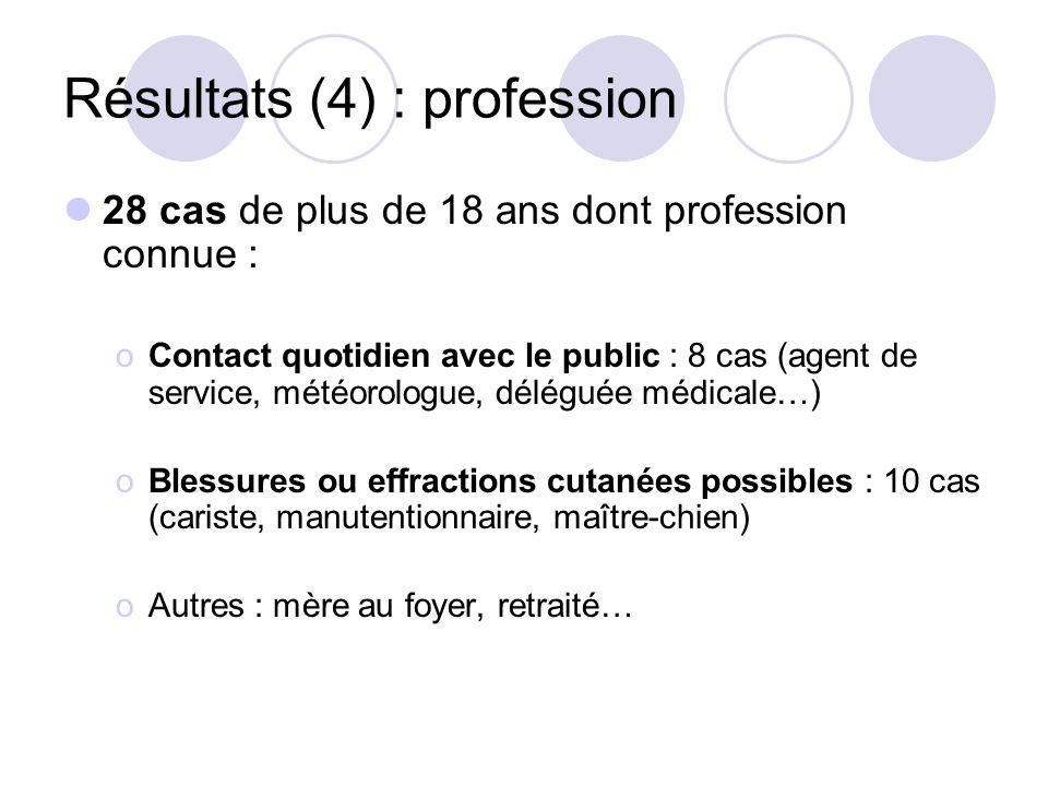 Résultats (4) : profession