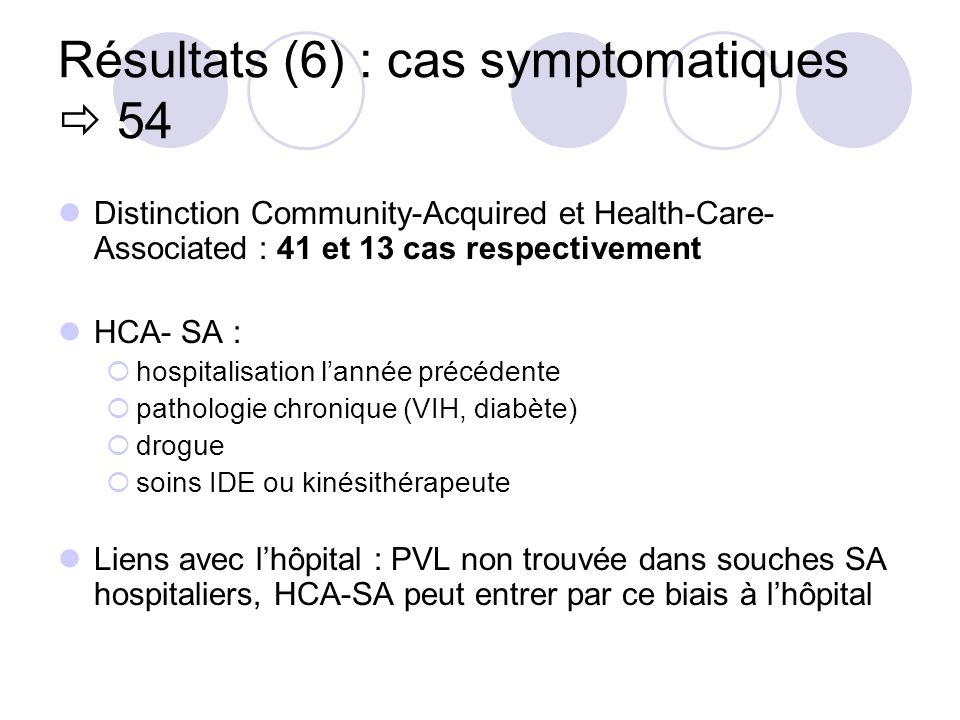 Résultats (6) : cas symptomatiques  54