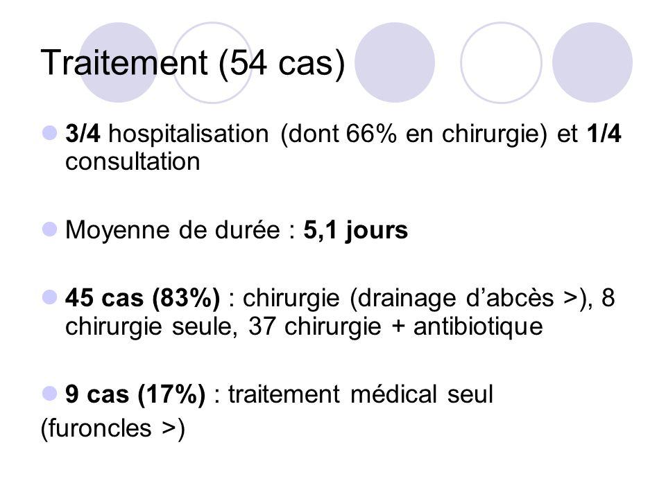 Traitement (54 cas) 3/4 hospitalisation (dont 66% en chirurgie) et 1/4 consultation. Moyenne de durée : 5,1 jours.