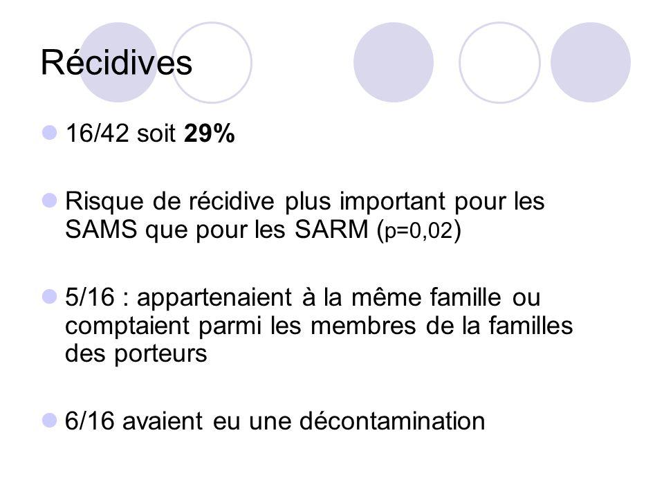 Récidives 16/42 soit 29% Risque de récidive plus important pour les SAMS que pour les SARM (p=0,02)