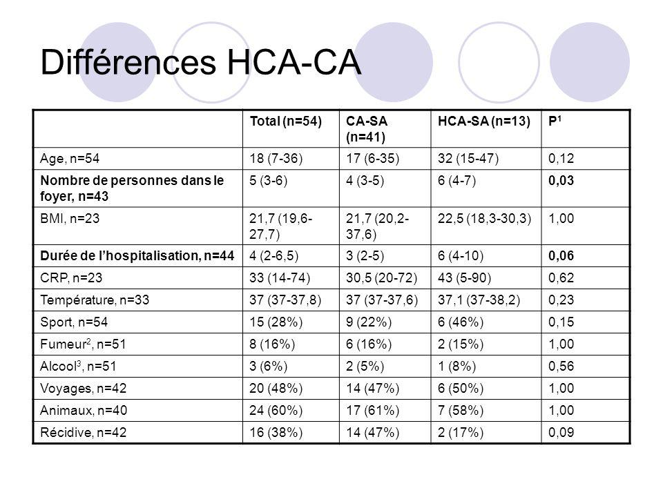 Différences HCA-CA Total (n=54) CA-SA (n=41) HCA-SA (n=13) P1
