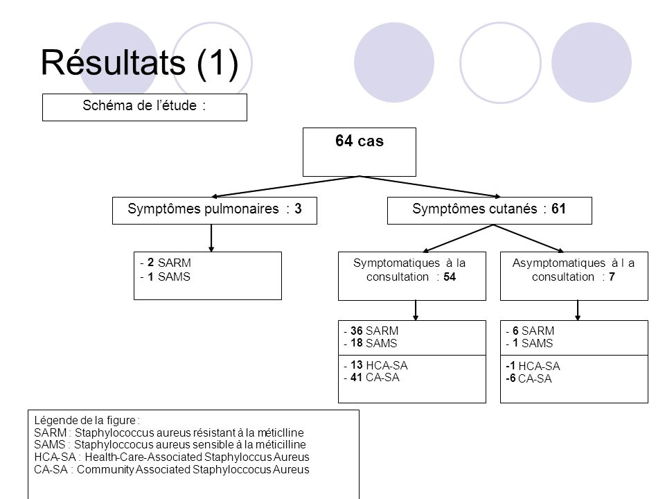 Résultats (1) 64 cas Schéma de l'étude : Symptômes pulmonaires : 3