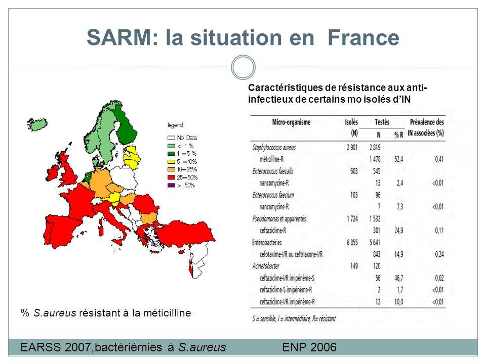 SARM: la situation en France