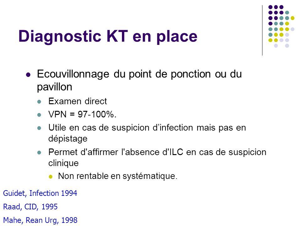 Diagnostic KT en place Ecouvillonnage du point de ponction ou du pavillon. Examen direct. VPN = 97-100%.