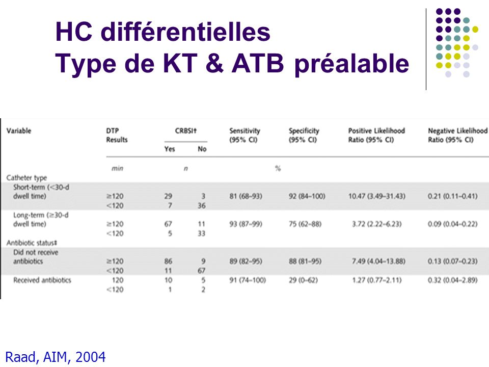 HC différentielles Type de KT & ATB préalable