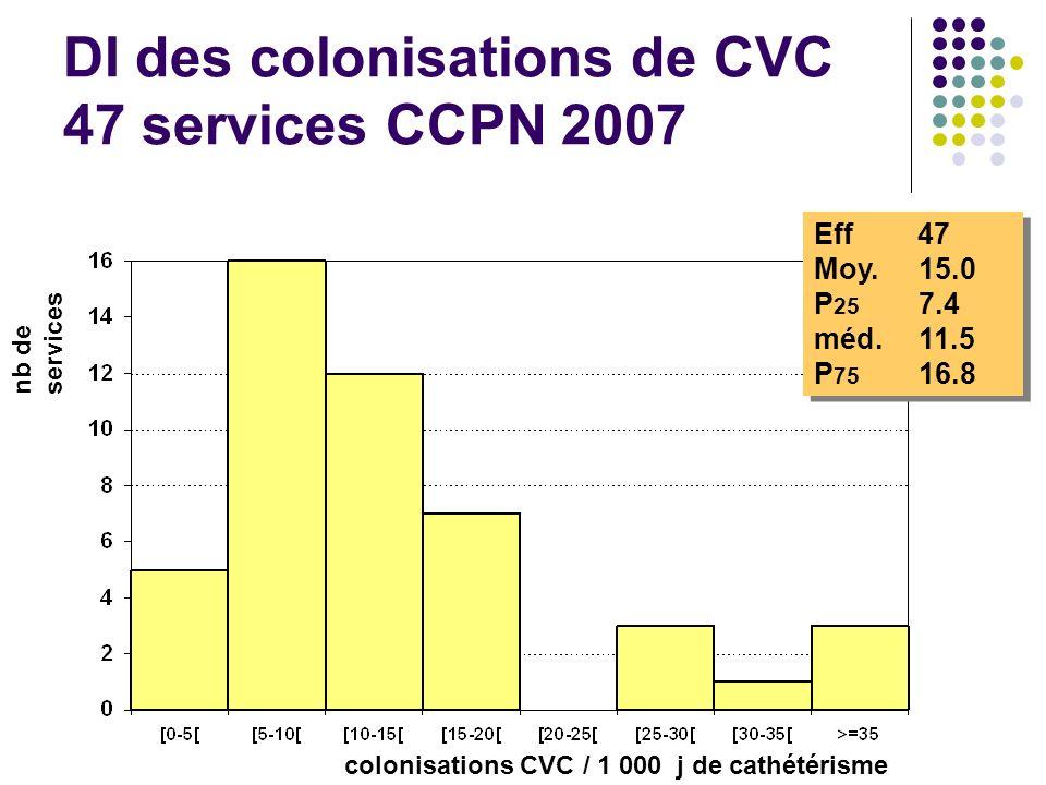 DI des colonisations de CVC 47 services CCPN 2007