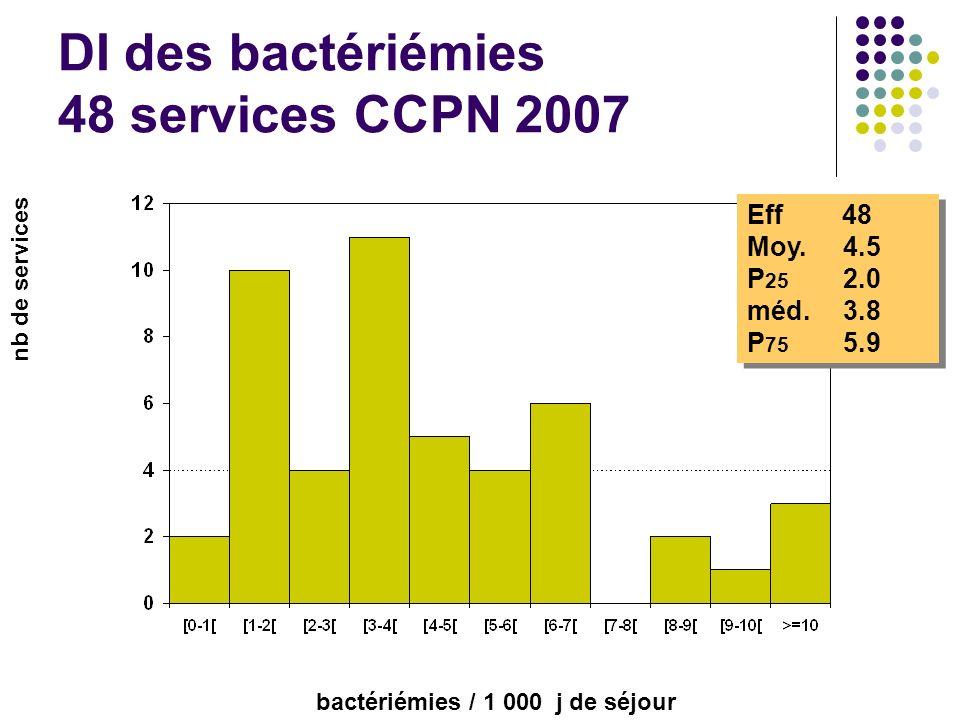 DI des bactériémies 48 services CCPN 2007