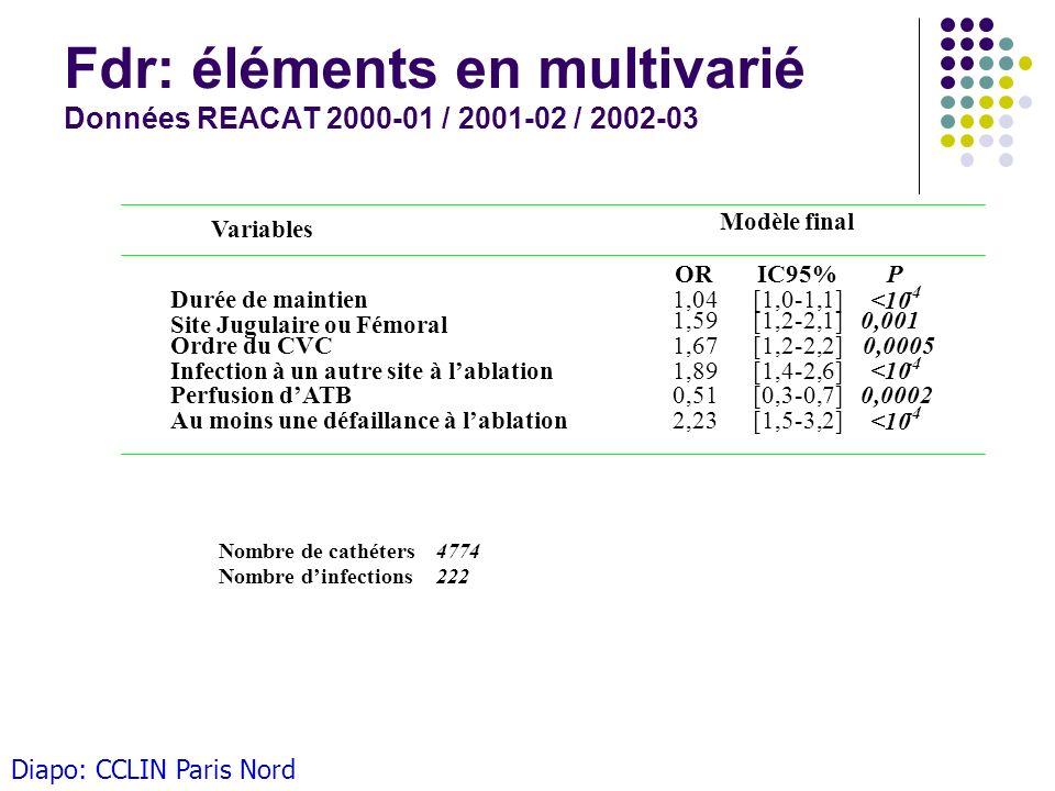Fdr: éléments en multivarié Données REACAT 2000-01 / 2001-02 / 2002-03