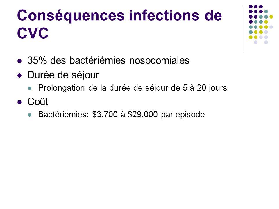 Conséquences infections de CVC