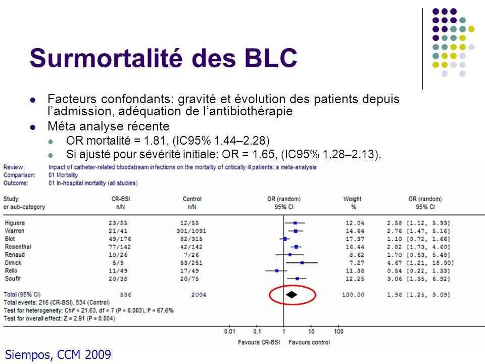 Surmortalité des BLC Facteurs confondants: gravité et évolution des patients depuis l'admission, adéquation de l'antibiothérapie.