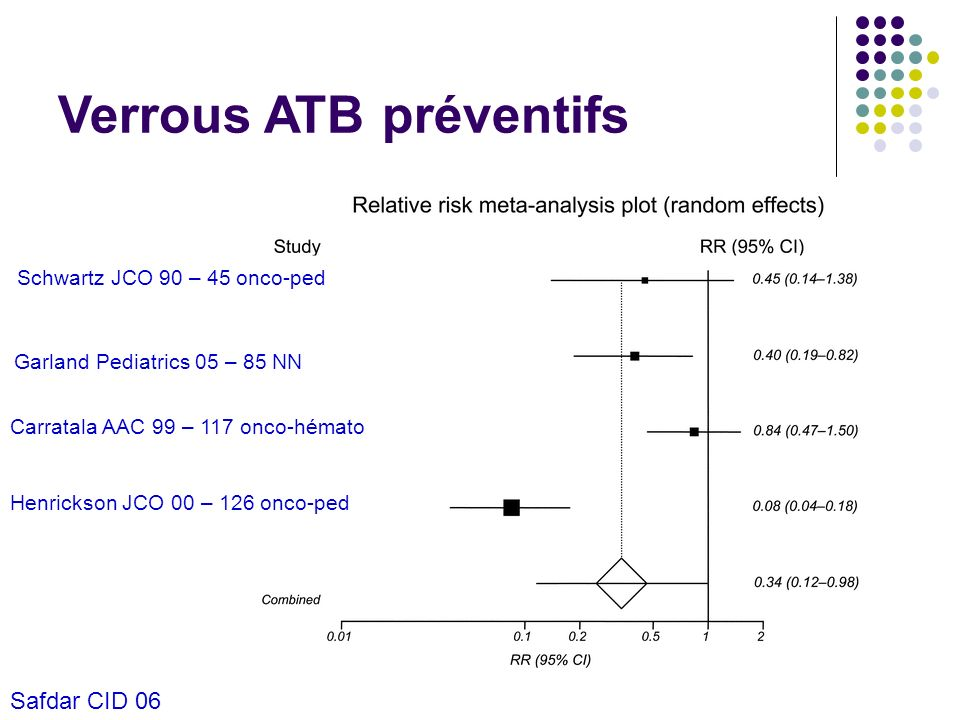 Verrous ATB préventifs