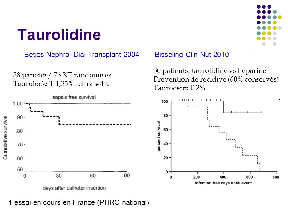 Taurolidine Betjes Nephrol Dial Transplant 2004