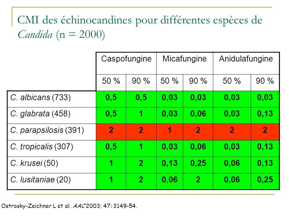 CMI des échinocandines pour différentes espèces de Candida (n = 2000)