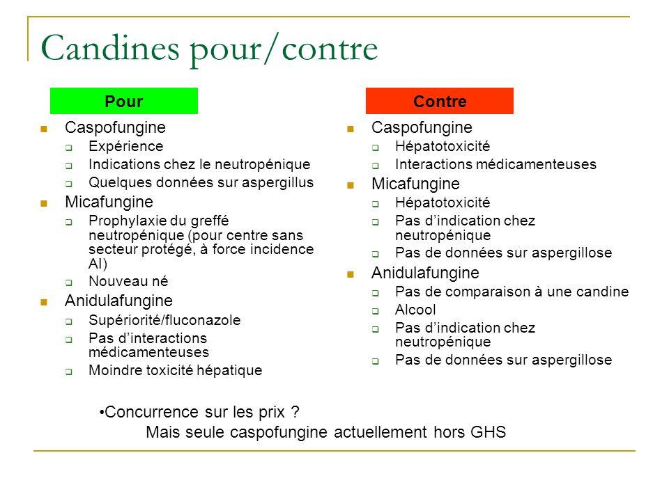 Candines pour/contre Pour Contre Caspofungine Micafungine