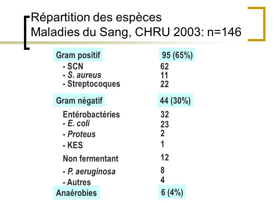 Répartition des espèces Maladies du Sang, CHRU 2003: n=146