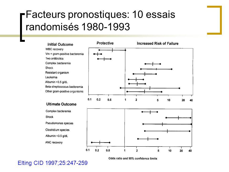 Facteurs pronostiques: 10 essais randomisés 1980-1993