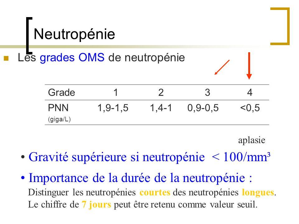 Neutropénie Gravité supérieure si neutropénie < 100/mm³