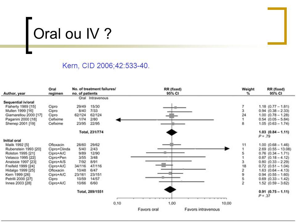 Oral ou IV Kern, CID 2006;42:533-40.