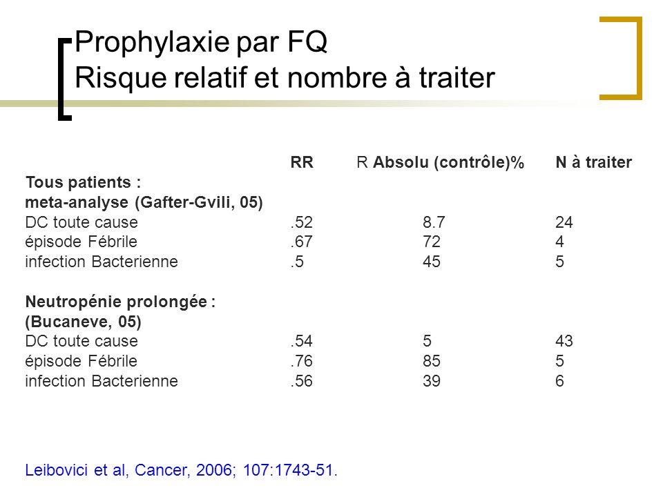 Prophylaxie par FQ Risque relatif et nombre à traiter
