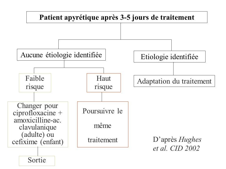 Patient apyrétique après 3-5 jours de traitement