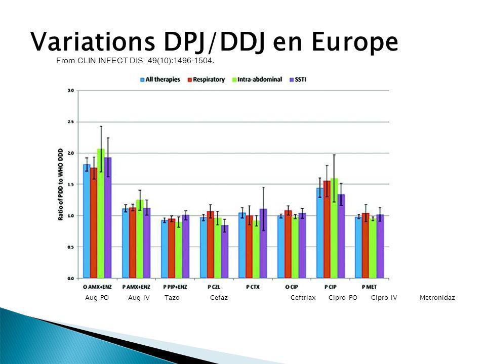 Variations DPJ/DDJ en Europe