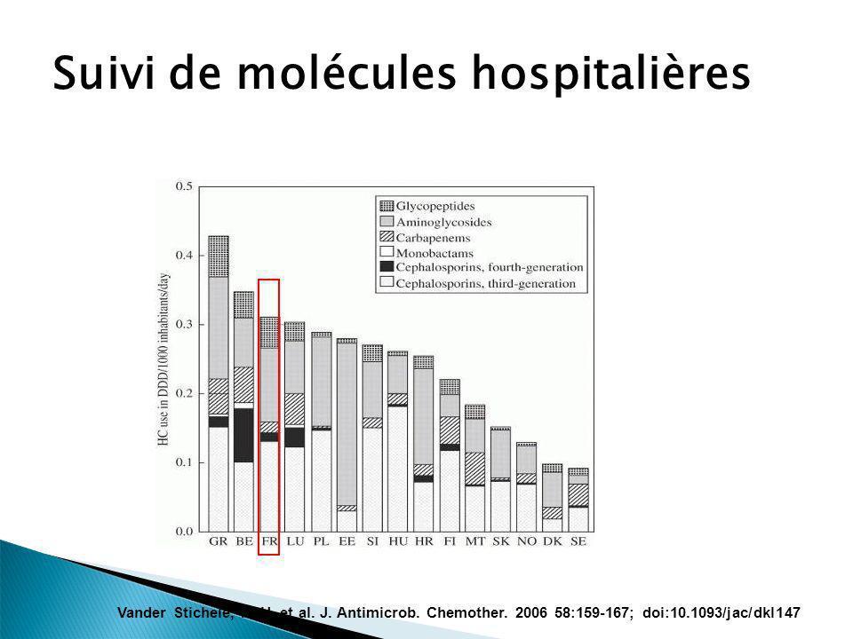 Suivi de molécules hospitalières