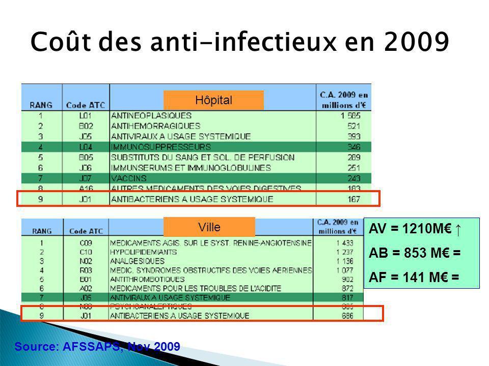 Coût des anti-infectieux en 2009