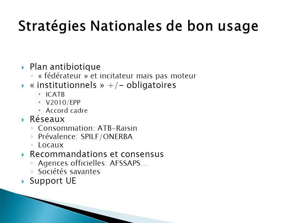 Stratégies Nationales de bon usage