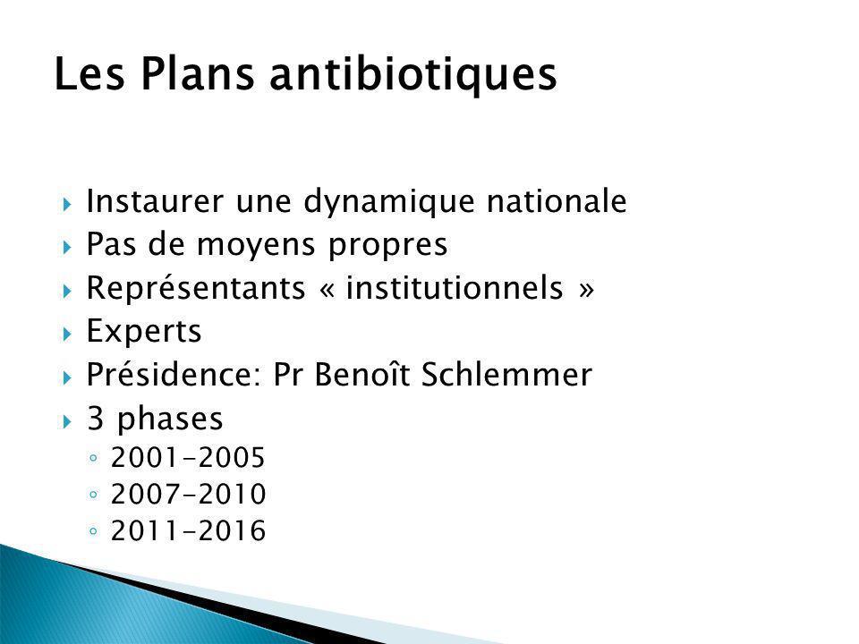 Les Plans antibiotiques