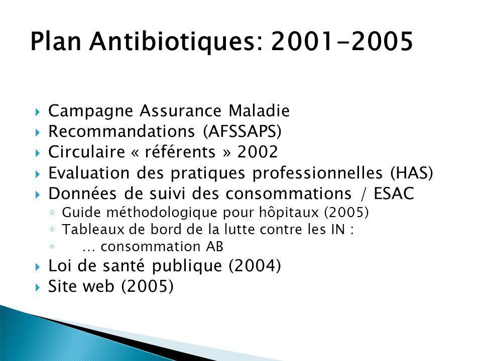Plan Antibiotiques: 2001-2005 Campagne Assurance Maladie