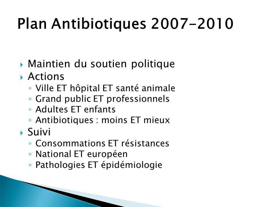 Plan Antibiotiques 2007-2010 Maintien du soutien politique Actions