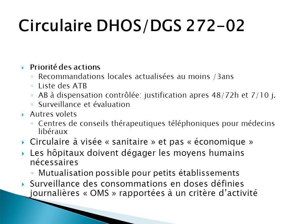 Circulaire DHOS/DGS 272-02 Priorité des actions. Recommandations locales actualisées au moins /3ans.