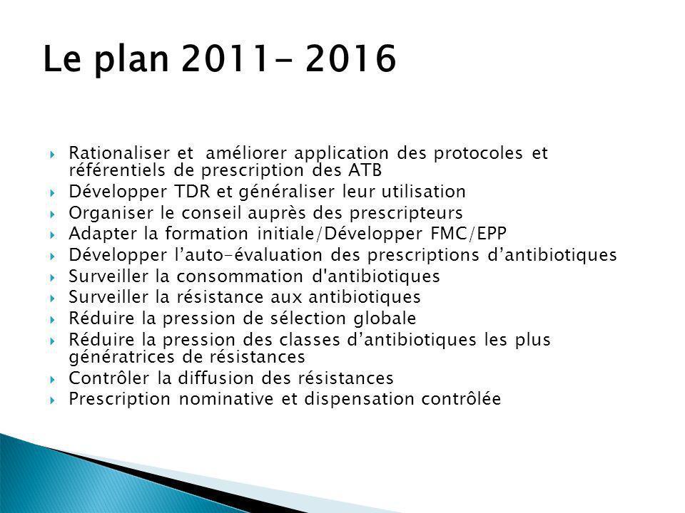 Le plan 2011- 2016 Rationaliser et améliorer application des protocoles et référentiels de prescription des ATB.