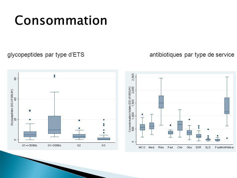 Consommation glycopeptides par type d'ETS antibiotiques par type de service